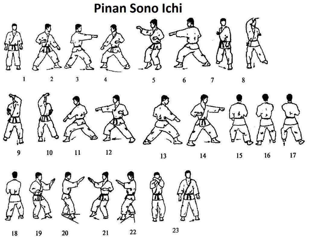Pozycje w Karate